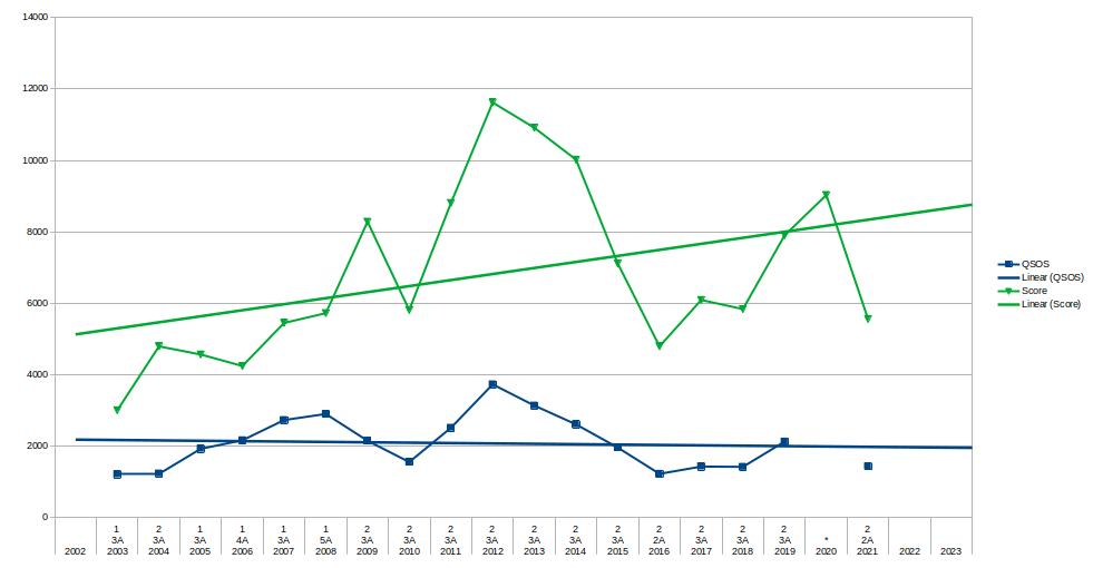 Field day score chart